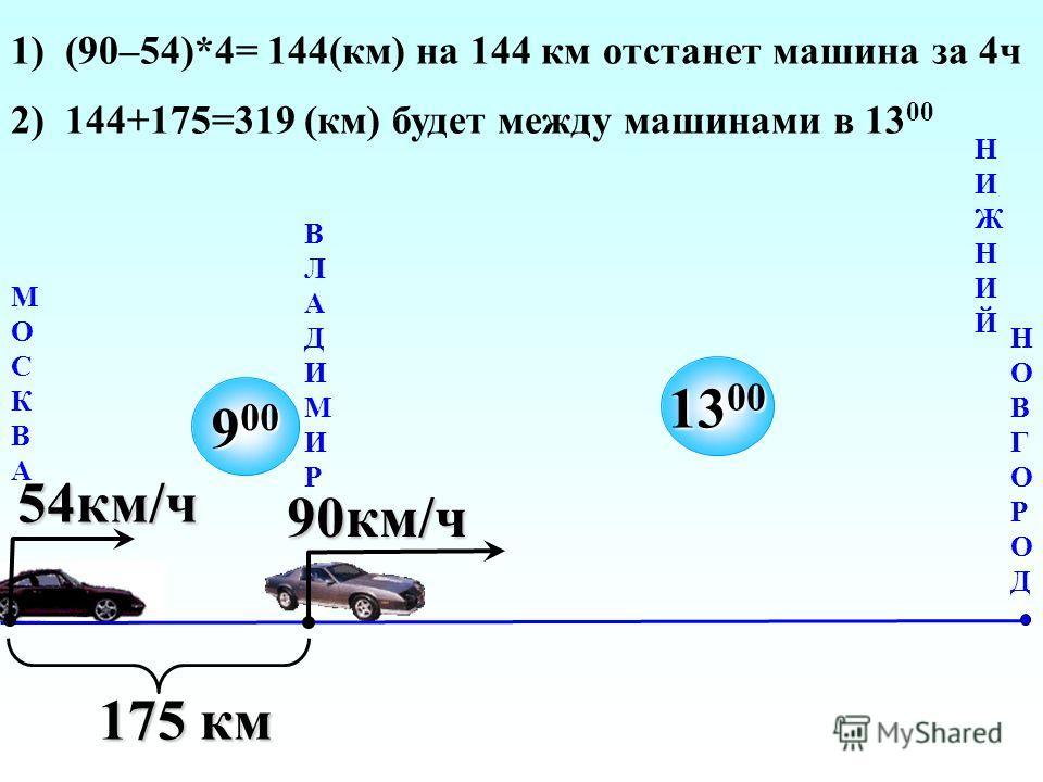 МОСКВАМОСКВА ВЛАДИМИРВЛАДИМИР НИЖНИЙНИЖНИЙ 9 00 175 км 90км/ч 54км/ч 13 00 1) (90–54)*4= 144(км) на 144 км отстанет машина за 4ч 2) 144+175=319 (км) будет между машинами в 13 00 НОВГОРОДНОВГОРОД