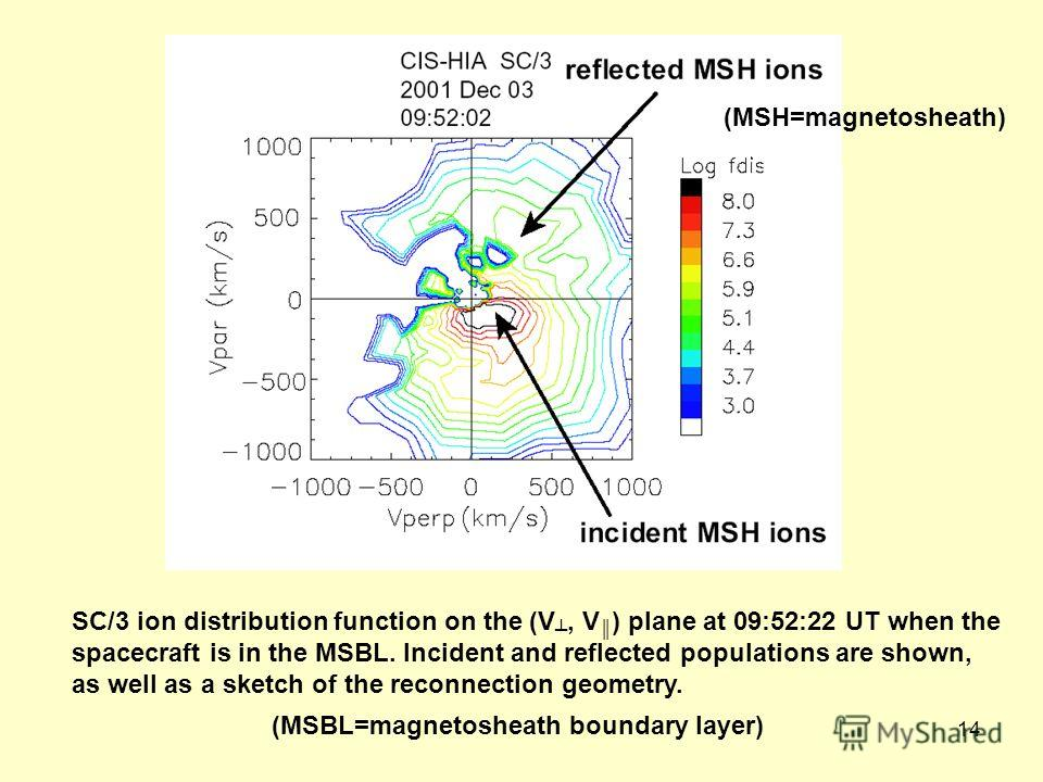 14 SC/3 ion distribution function on the (V, V ) plane at 09:52:22 UT when the spacecraft is in the MSBL. Incident and reflected populations are shown, as well as a sketch of the reconnection geometry. (MSH=magnetosheath) (MSBL=magnetosheath boundary
