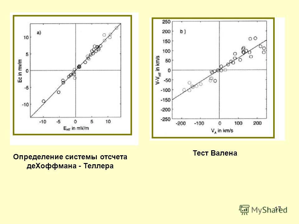 17 Определение системы отсчета деХоффмана - Теллера Тест Валена