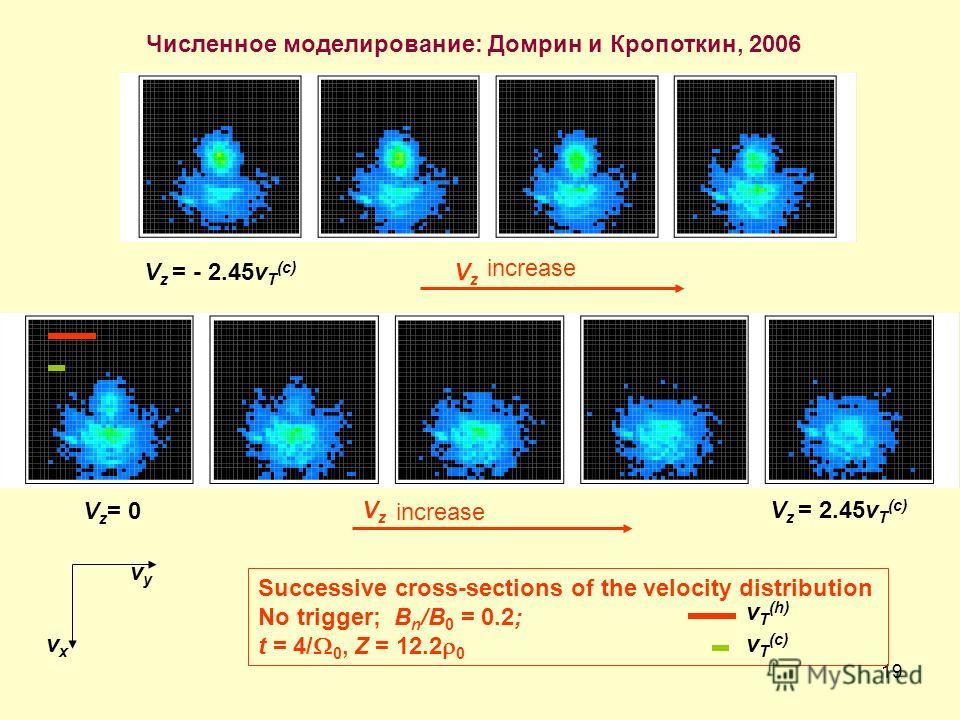 19 V z = 0 V z = - 2.45v T (c) Successive cross-sections of the velocity distribution No trigger; B n /B 0 = 0.2; t = 4/W 0, Z = 12.2r 0 VzVz VzVz v T (h) increase v T (c) increase V z = 2.45v T (c) vyvy vxvx Численное моделирование: Домрин и Кропотк