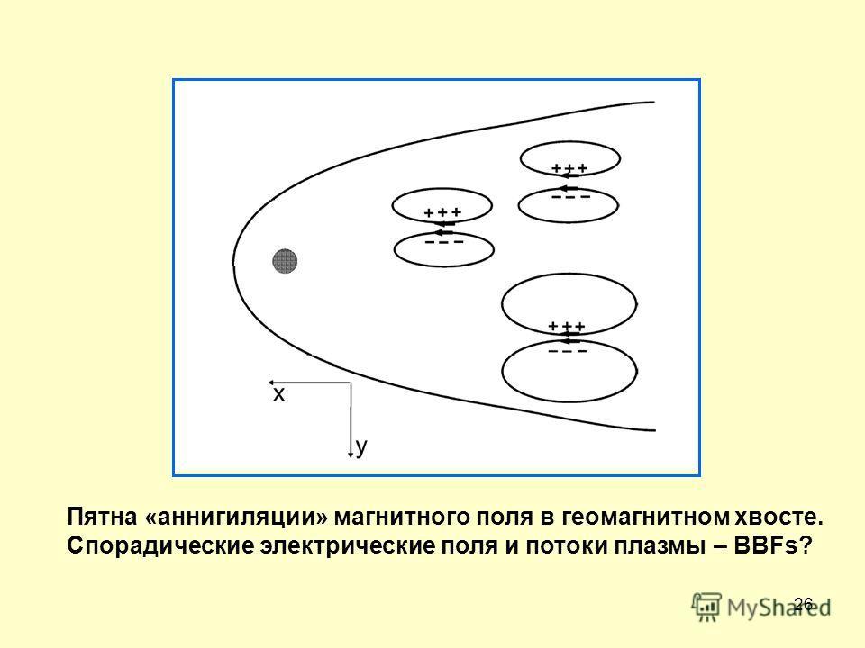 26 Пятна «аннигиляции» магнитного поля в геомагнитном хвосте. Спорадические электрические поля и потоки плазмы – BBFs?