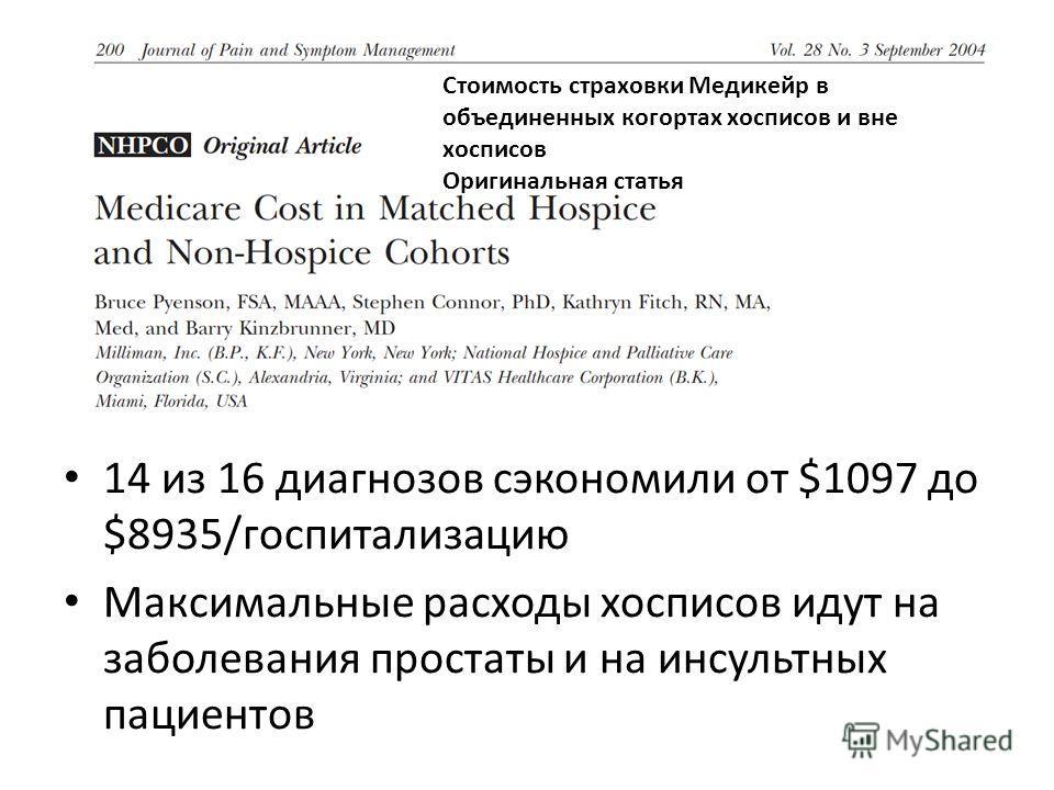14 из 16 диагнозов сэкономили от $1097 до $8935/госпитализацию Максимальные расходы хосписов идут на заболевания простаты и на инсультных пациентов Стоимость страховки Медикейр в объединенных когортах хосписов и вне хосписов Оригинальная статья