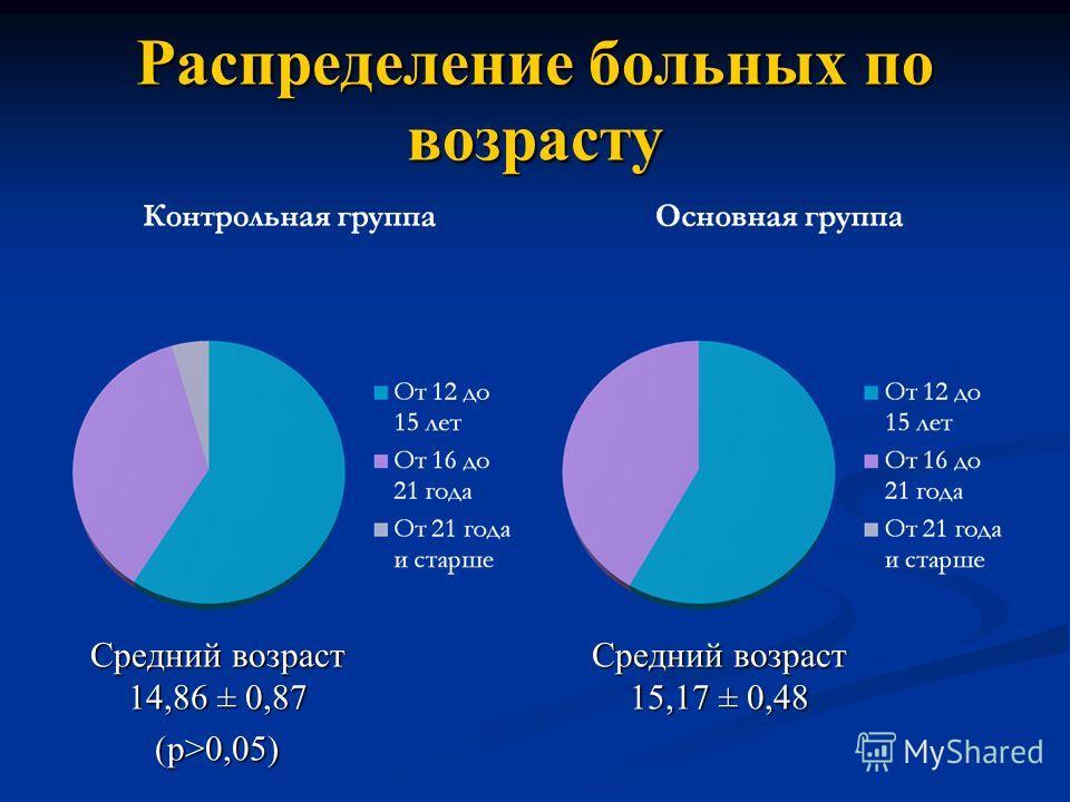 Распределение больных по возрасту Средний возраст 14,86 ± 0,87 (р>0,05) Средний возраст 15,17 ± 0,48