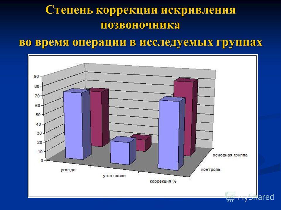 Степень коррекции искривления позвоночника во время операции в исследуемых группах