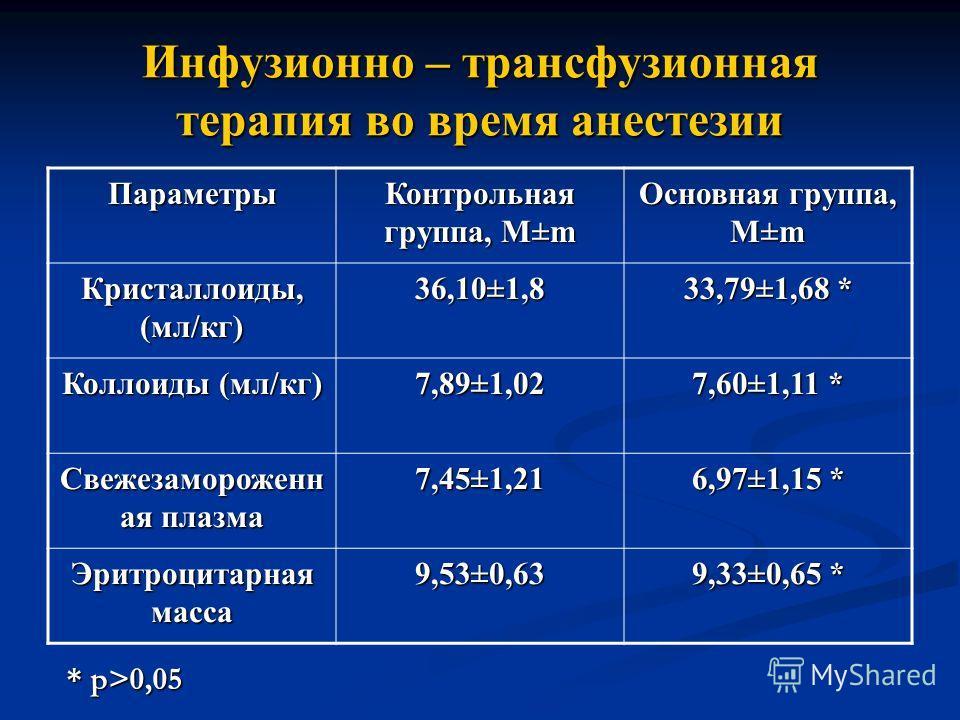 Инфузионно – трансфузионная терапия во время анестезии Параметры Контрольная группа, М±m Основная группа, M±m Кристаллоиды, (мл/кг) 36,10±1,8 33,79±1,68 * Коллоиды (мл/кг) 7,89±1,02 7,60±1,11 * Свежезамороженн ая плазма 7,45±1,21 6,97±1,15 * Эритроци