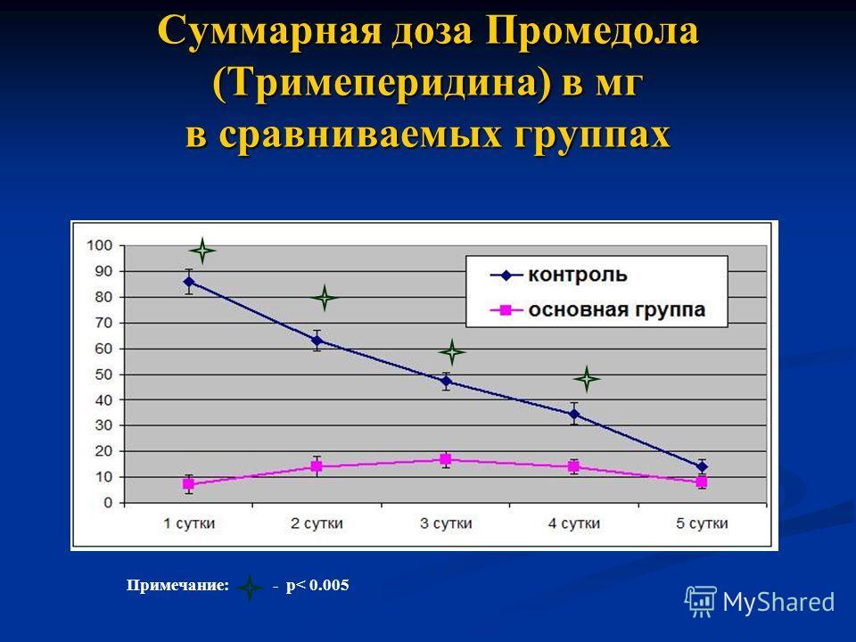 Суммарная доза Промедола (Тримеперидина) в мг в сравниваемых группах Примечание: - р< 0.005
