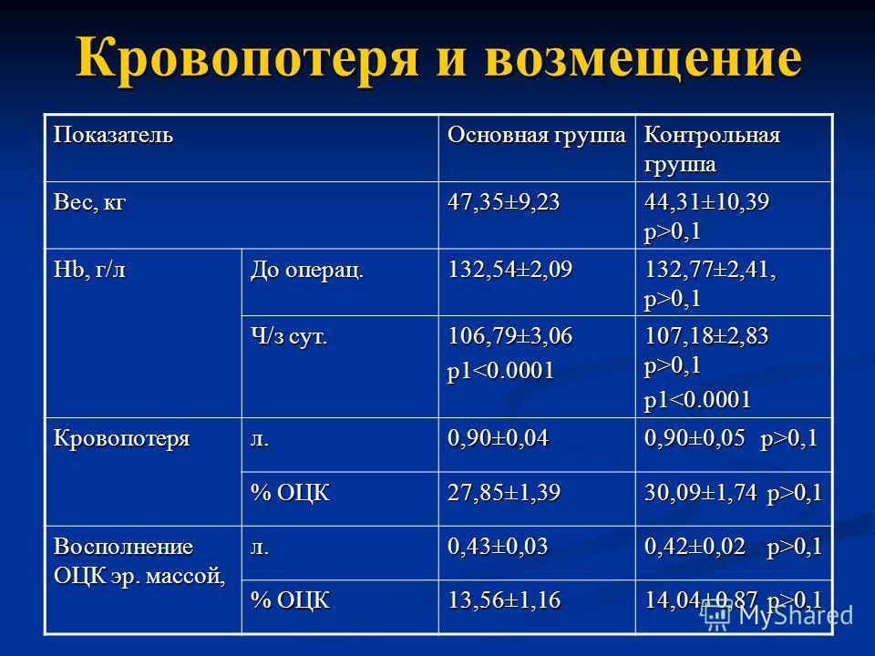 Кровопотеря и возмещение Показатель Основная группа Контрольная группа Вес, кг 47,35±9,23 44,31±10,39 p>0,1 Hb, г/л До операц. 132,54±2,09 132,77±2,41, p>0,1 Ч/з сут. 106,79±3,06p10,1 p10,1 % ОЦК 27,85±1,39 30,09±1,74 p>0,1 Восполнение ОЦК эр. массой