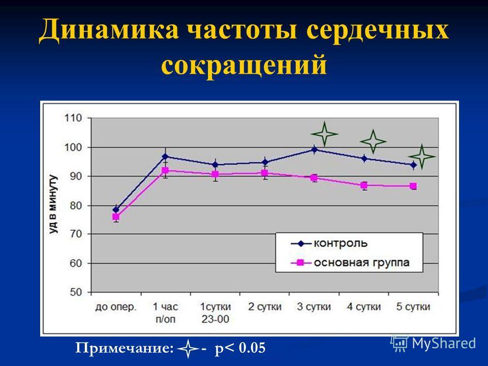 Динамика частоты сердечных сокращений Примечание: - р< 0.05