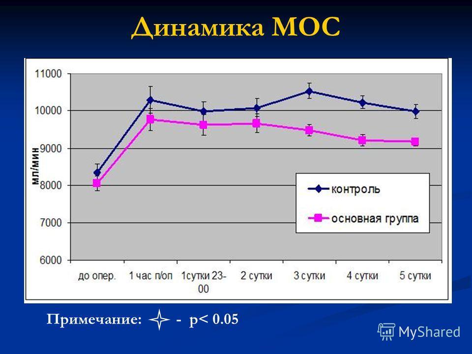 Динамика МОС Примечание: - р< 0.05