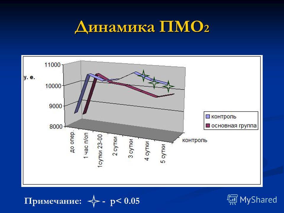 Динамика ПМО 2 Примечание: - р< 0.05