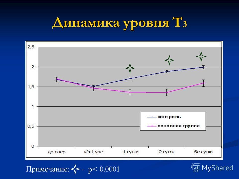 Динамика уровня Т 3 Примечание : - р< 0.0001