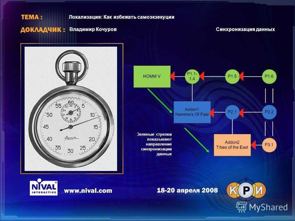 Зеленые стрелки показывают направление синхронизации данных Владимир Кочуров Локализация: Как избежать самоэкзекуции Синхронизация данных