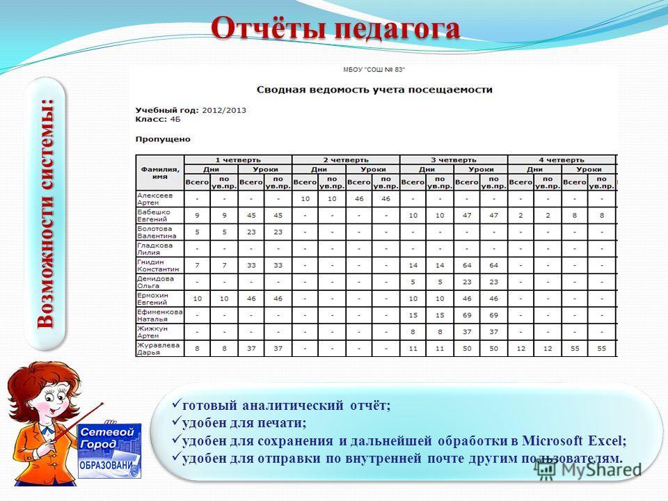 Отчёты педагога Возможности системы: готовый аналитический отчёт; удобен для печати; удобен для сохранения и дальнейшей обработки в Microsoft Excel; удобен для отправки по внутренней почте другим пользователям. готовый аналитический отчёт; удобен для