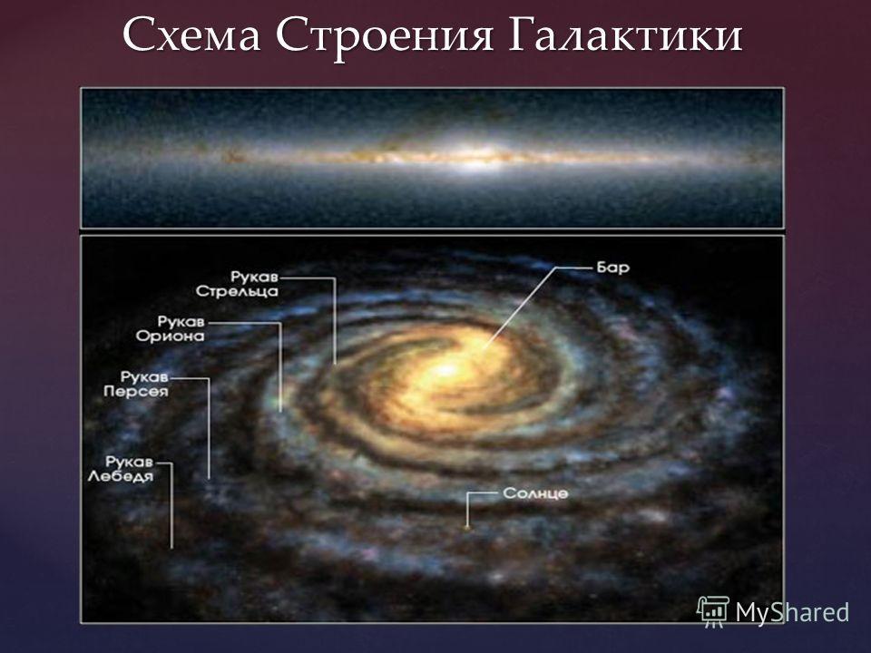 Схема Строения Галактики