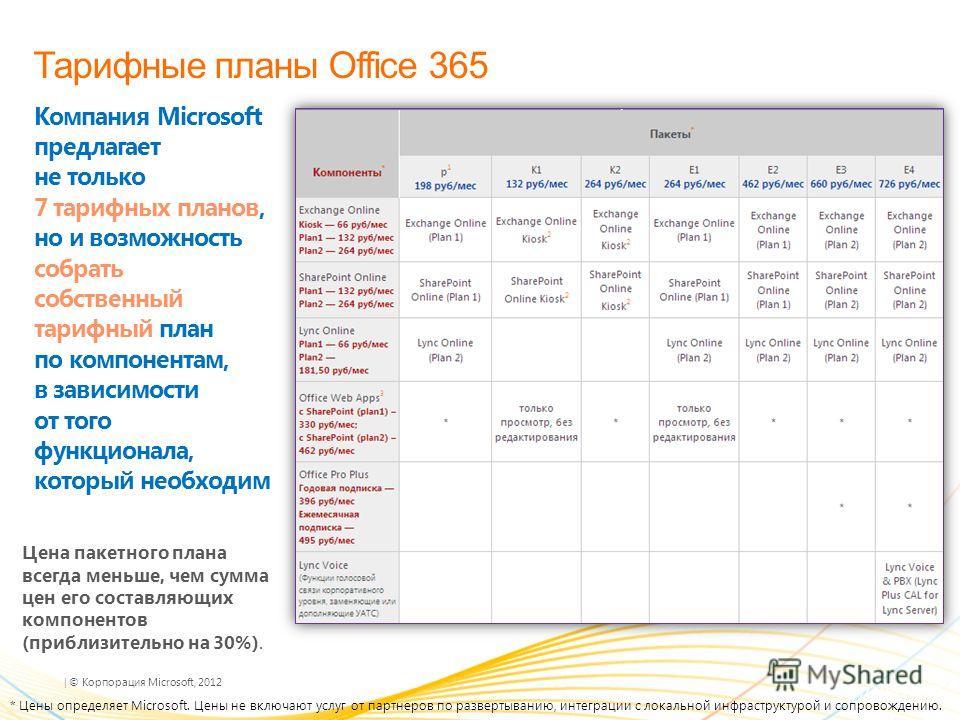 | © Корпорация Microsoft, 2012 Тарифные планы Office 365 Компания Microsoft предлагает не только 7 тарифных планов, но и возможность собрать собственный тарифный план по компонентам, в зависимости от того функционала, который необходим Цена пакетного