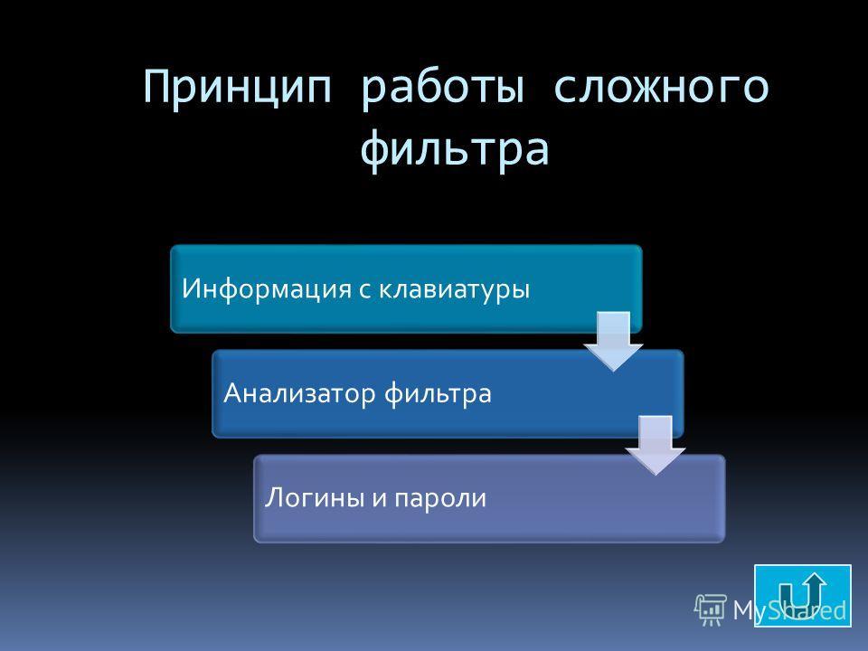 Фильтры Фильтры «охотятся» за всеми данными, которые пользователь операционной системы вводит с клавиатуры компьютера. Самые элементарные фильтры просто сбрасывают перехваченный клавиатурный ввод на жесткий диск или в какое-то другое место, к котором