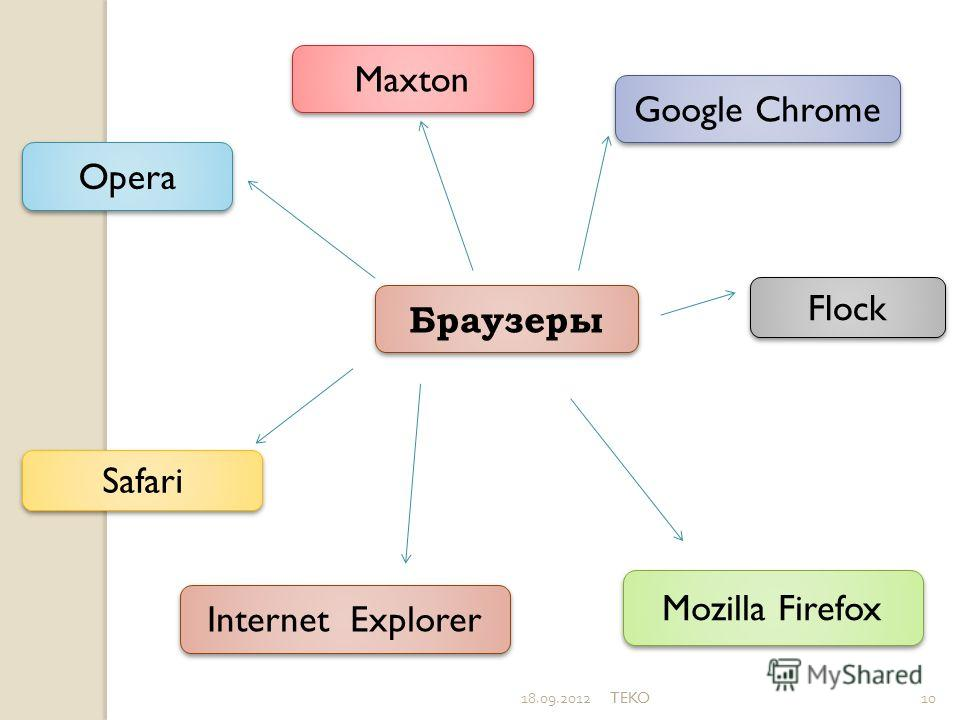 18.09.2012TEKO10 Браузеры Maxton Opera Safari Internet Explorer Google Chrome Flock Mozilla Firefox