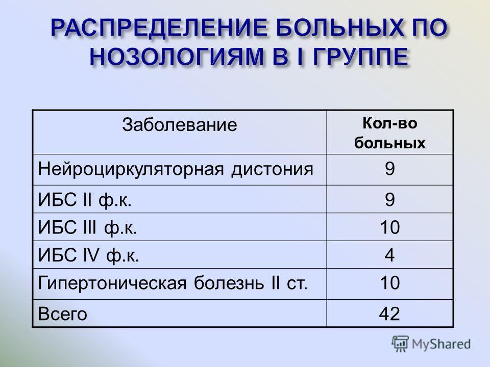 Заболевание Кол-во больных Нейроциркуляторная дистония9 ИБС II ф.к.9 ИБС III ф.к.10 ИБС IV ф.к.4 Гипертоническая болезнь II ст.10 Всего42