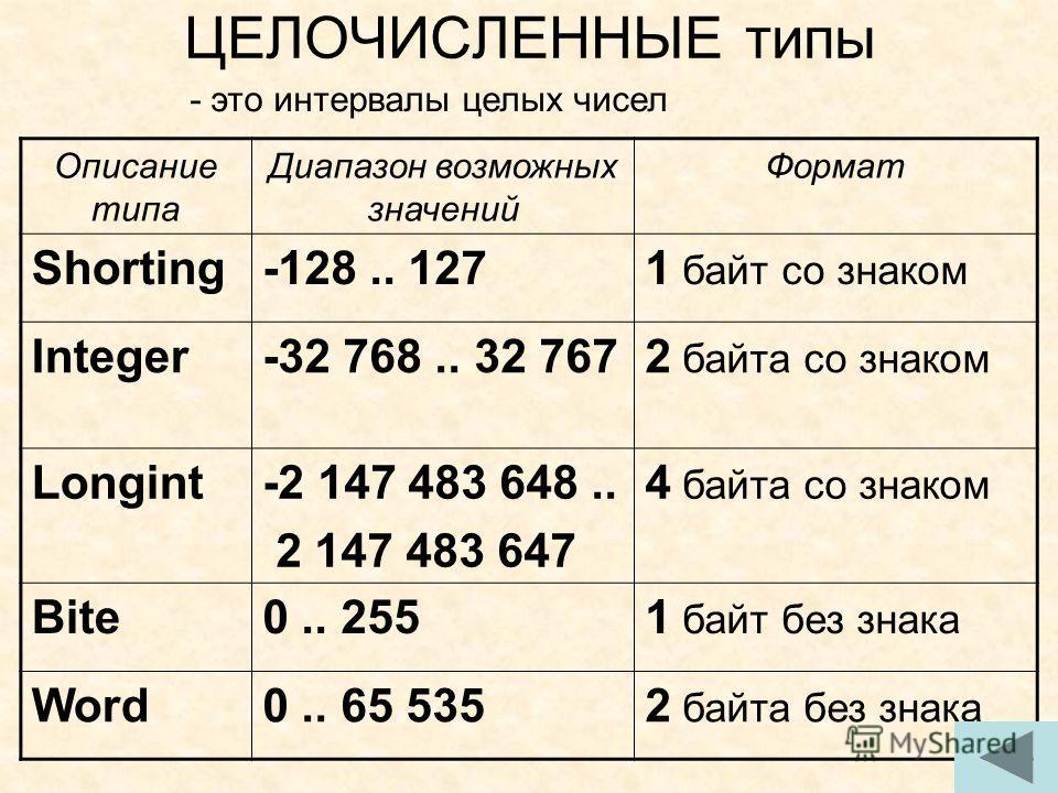 целочисленные типы данных со знаком