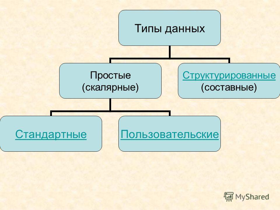 Типы данных Простые (скалярные) СтандартныеПользовательские Структурированные (составные)