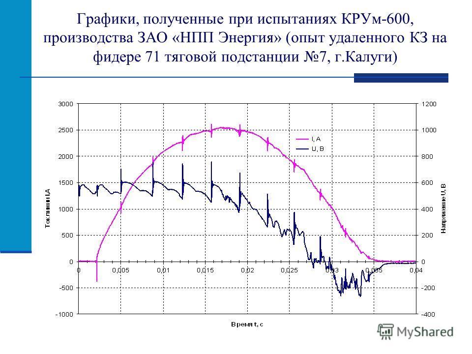 Графики, полученные при испытаниях КРУм-600, производства ЗАО «НПП Энергия» (опыт удаленного КЗ на фидере 71 тяговой подстанции 7, г.Калуги)