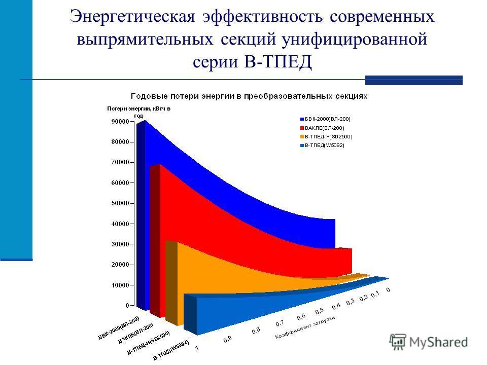 Энергетическая эффективность современных выпрямительных секций унифицированной серии В-ТПЕД