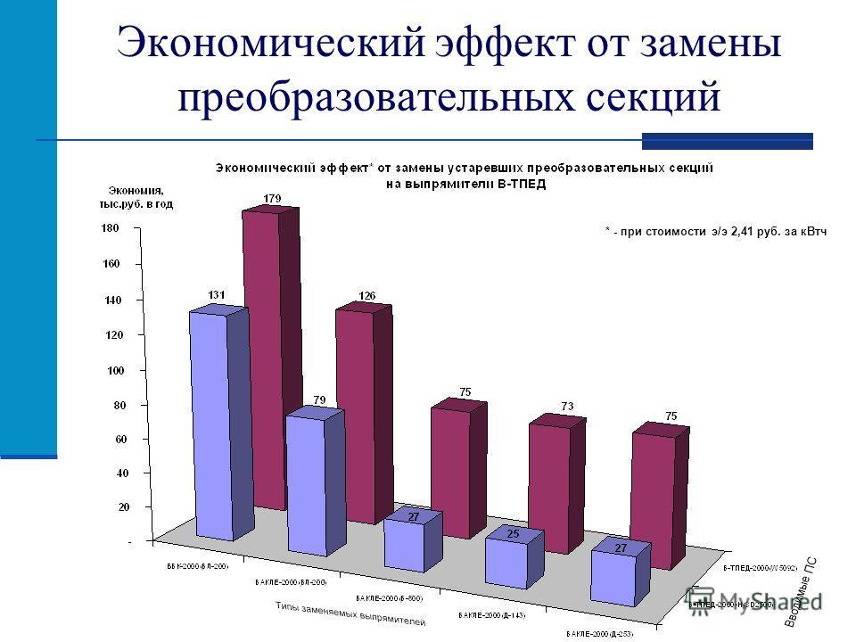 Экономический эффект от замены преобразовательных секций * - при стоимости э/э 2,41 руб. за кВтч
