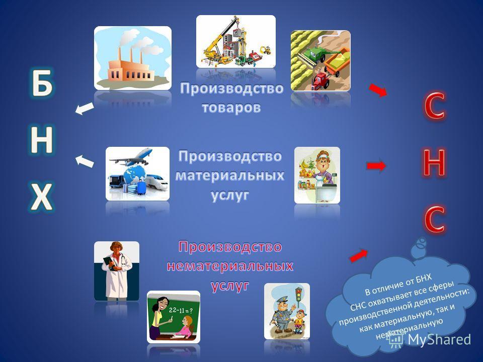 Интеграция России в международное сообщество и переход страны к рыночным отношениям в 90-е годы 20-го века обусловили необходимость создания адекватной информационной базы, объективно и полно характеризующей происходящие в стране реформы. В конце 199