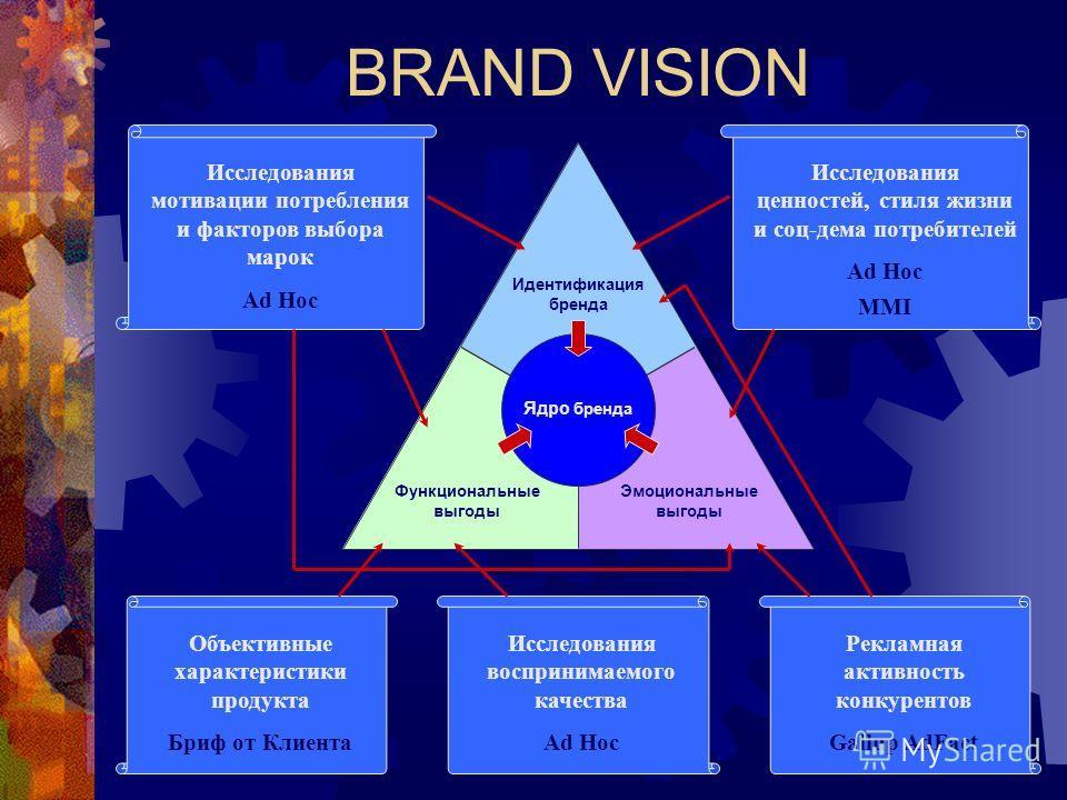 BRAND VISION Идентификация бренда Функциональные выгоды Эмоциональные выгоды Ядро бренда Исследования мотивации потребления и факторов выбора марок Ad Hoc Исследования ценностей, стиля жизни и соц-дема потребителей Ad Hoc MMI Объективные характеристи