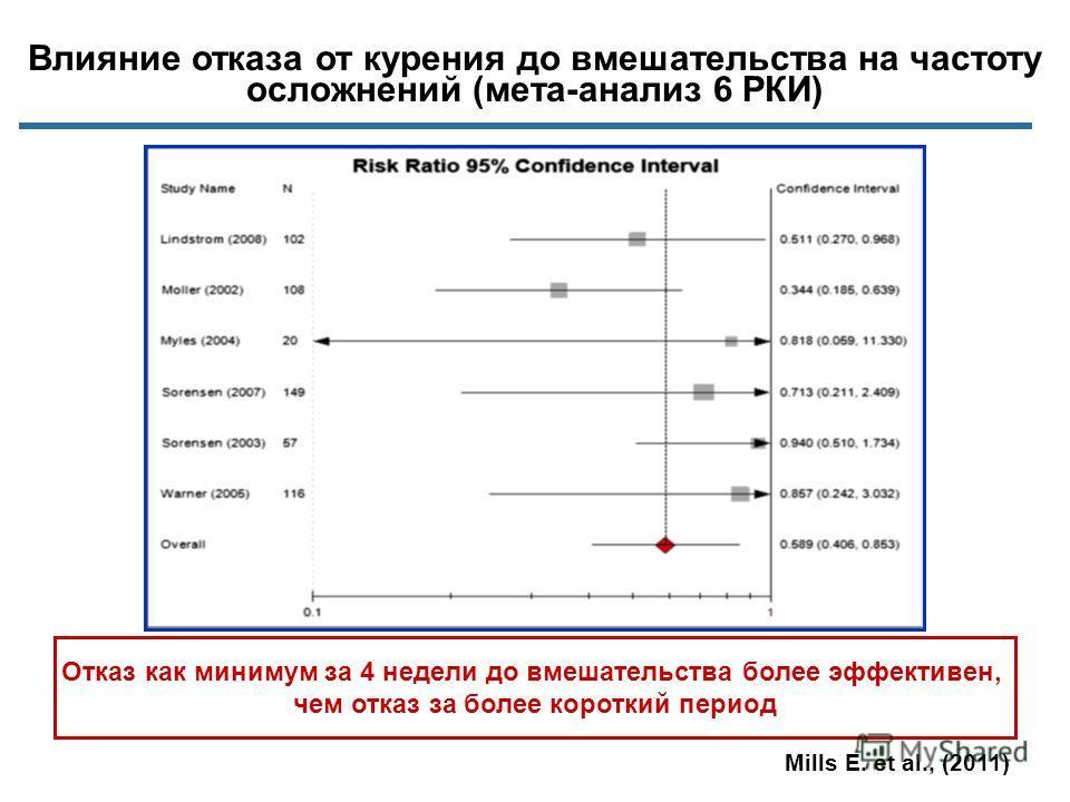 Влияние отказа от курения до вмешательства на частоту осложнений (мета-анализ 6 РКИ) Mills E. et al., (2011) Отказ как минимум за 4 недели до вмешательства более эффективен, чем отказ за более короткий период