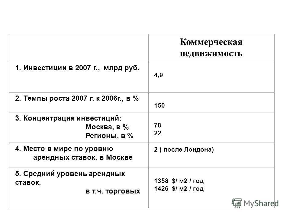 Коммерческая недвижимость 1. Инвестиции в 2007 г., млрд руб. 4,9 2. Темпы роста 2007 г. к 2006г., в % 150 3. Концентрация инвестиций: Москва, в % Регионы, в % 78 22 4. Место в мире по уровню арендных ставок, в Москве 2 ( после Лондона) 5. Средний уро