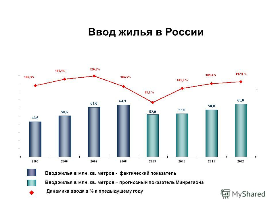 Ввод жилья в млн. кв. метров - фактический показатель Ввод жилья в млн. кв. метров – прогнозный показатель Минрегиона Динамика ввода в % к предыдущему году Ввод жилья в России