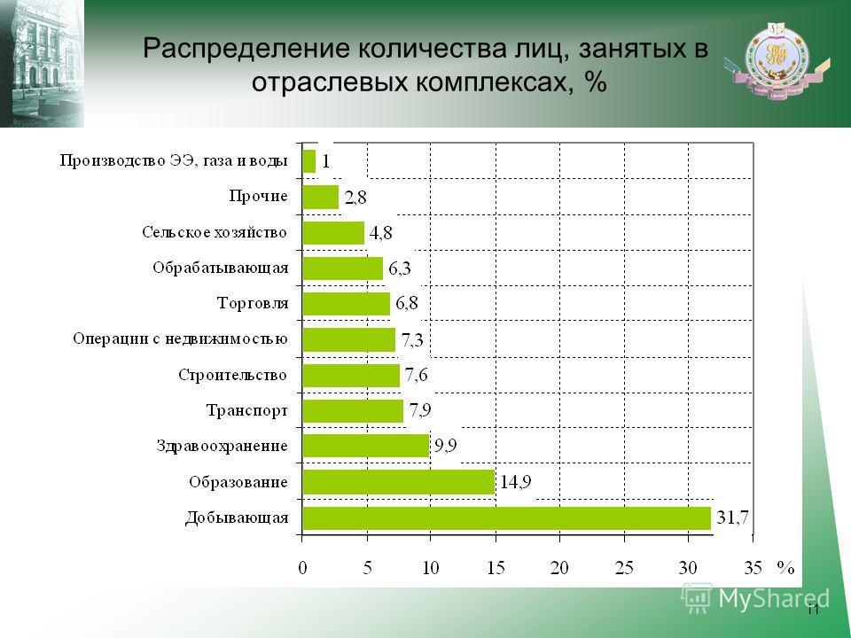 Распределение количества лиц, занятых в отраслевых комплексах, % 11