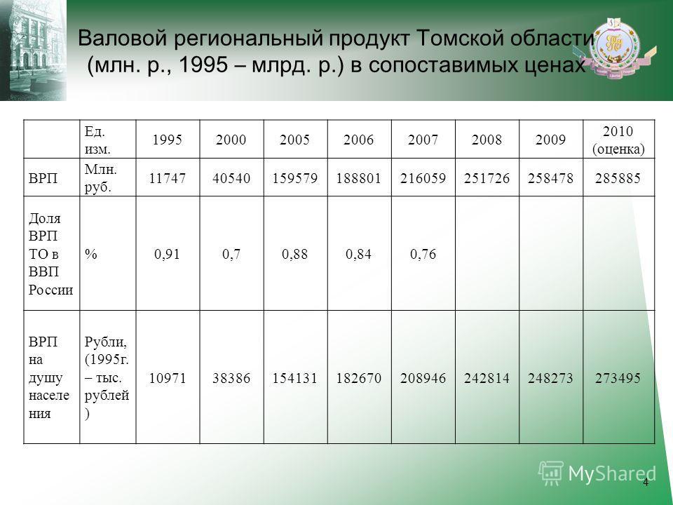 Валовой региональный продукт Томской области (млн. р., 1995 – млрд. р.) в сопоставимых ценах Ед. изм. 1995200020052006200720082009 2010 (оценка) ВРП Млн. руб. 1174740540159579188801216059251726258478285885 Доля ВРП ТО в ВВП России %0,910,70,880,840,7