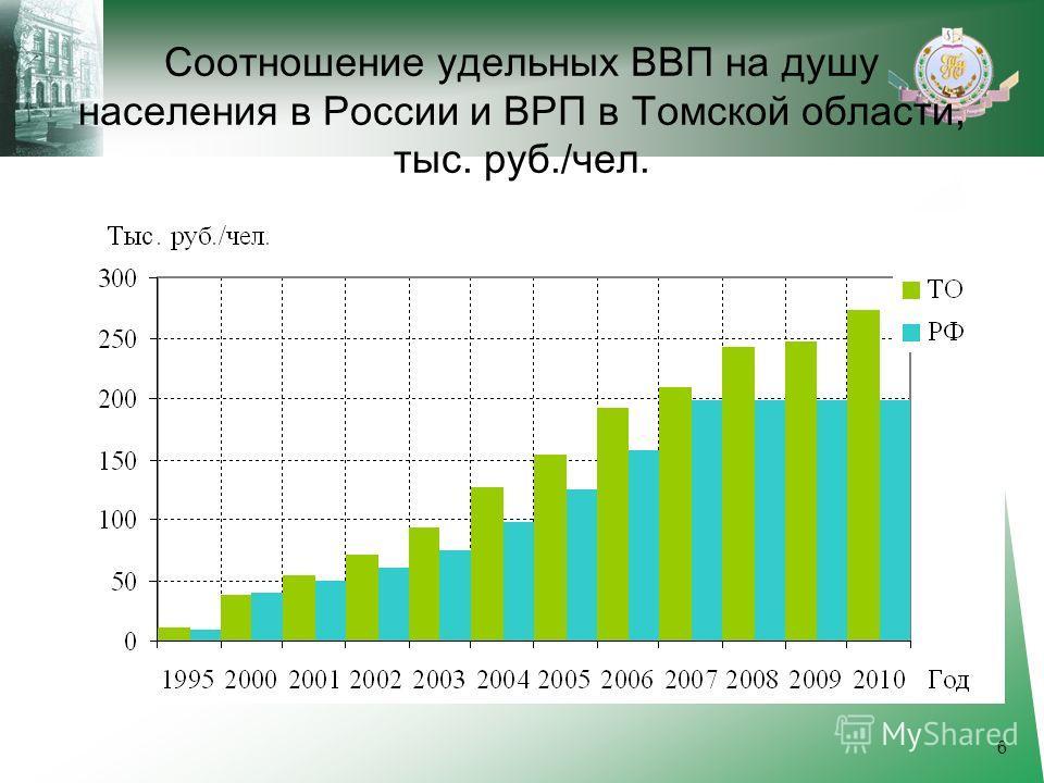 Соотношение удельных ВВП на душу населения в России и ВРП в Томской области, тыс. руб./чел. 6