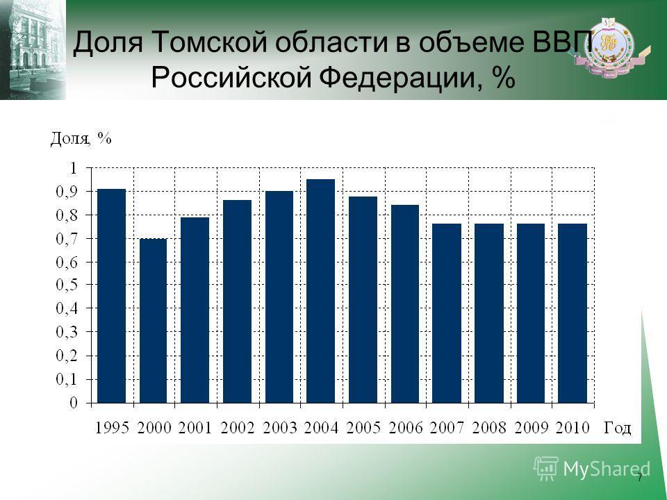 Доля Томской области в объеме ВВП Российской Федерации, % 7