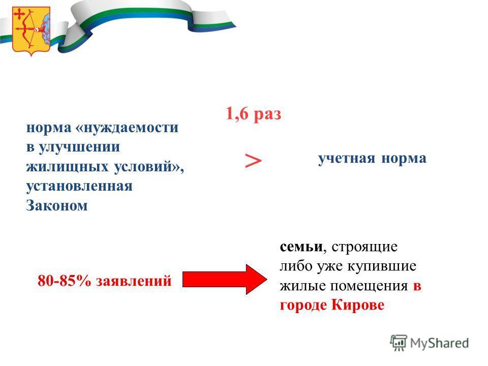 норма «нуждаемости в улучшении жилищных условий», установленная Законом учетная норма 1,6 раз > 80-85% заявлений семьи, строящие либо уже купившие жилые помещения в городе Кирове
