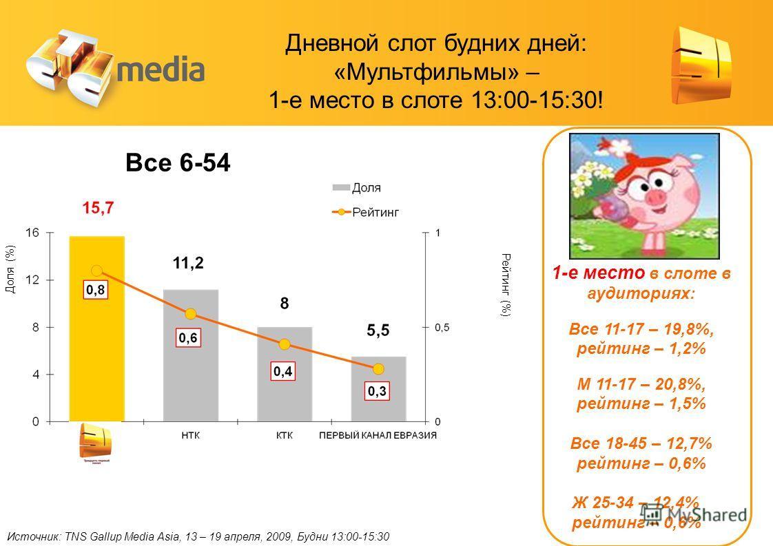 Источник: TNS Gallup Media Asia, 13 – 19 апреля, 2009, Будни 13:00-15:30 Доля (%) Рейтинг (%) Все 6-54 1-е место в слоте в аудиториях: Все 11-17 – 19,8%, рейтинг – 1,2% М 11-17 – 20,8%, рейтинг – 1,5% Все 18-45 – 12,7% рейтинг – 0,6% Ж 25-34 – 12,4%