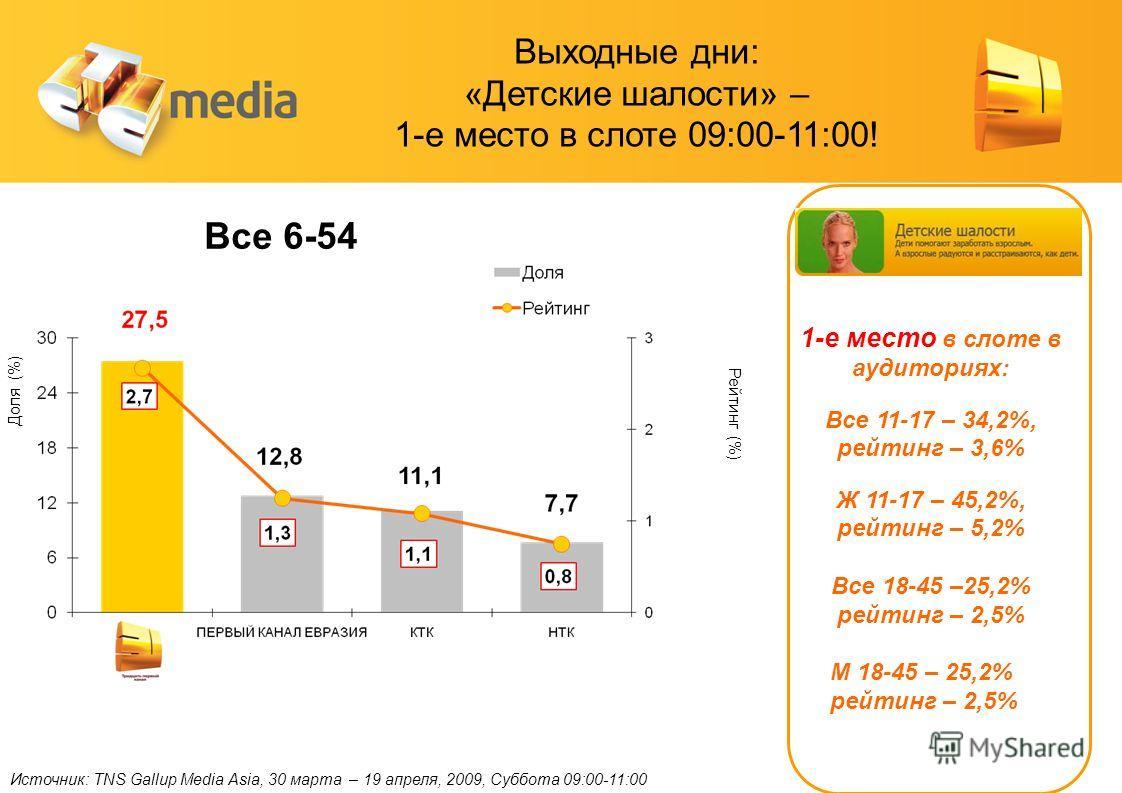 Источник: TNS Gallup Media Asia, 30 марта – 19 апреля, 2009, Суббота 09:00-11:00 Доля (%) Рейтинг (%) Все 6-54 1-е место в слоте в аудиториях: Все 11-17 – 34,2%, рейтинг – 3,6% Ж 11-17 – 45,2%, рейтинг – 5,2% Все 18-45 –25,2% рейтинг – 2,5% М 18-45 –