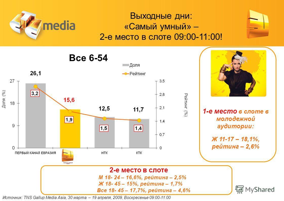 Источник: TNS Gallup Media Asia, 30 марта – 19 апреля, 2009, Воскресенье 09:00-11:00 Доля (%) Рейтинг (%) Все 6-54 1-е место в слоте в молодежной аудитории: Ж 11-17 – 18,1%, рейтинг – 2,6% Выходные дни: «Самый умный» – 2-е место в слоте 09:00-11:00!