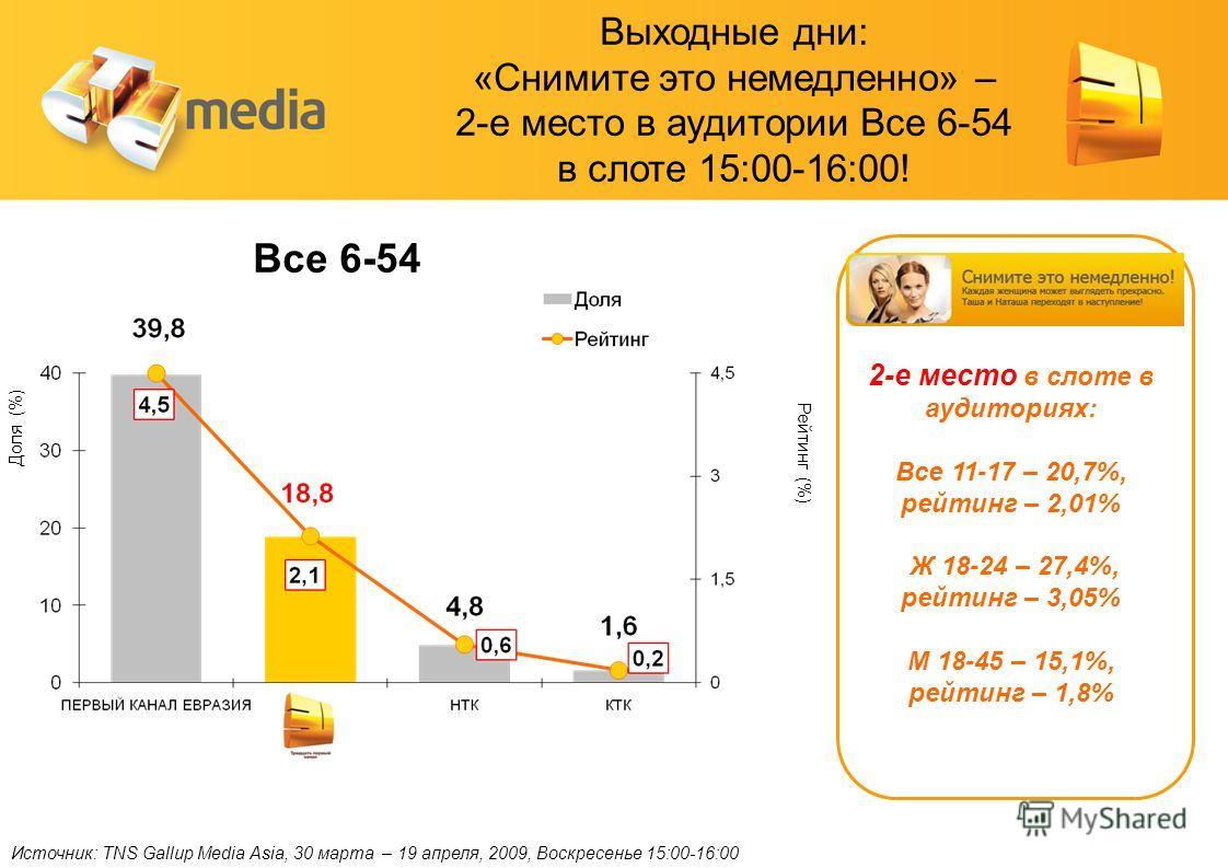 Источник: TNS Gallup Media Asia, 30 марта – 19 апреля, 2009, Воскресенье 15:00-16:00 Доля (%) Рейтинг (%) Все 6-54 2-е место в слоте в аудиториях: Все 11-17 – 20,7%, рейтинг – 2,01% Ж 18-24 – 27,4%, рейтинг – 3,05% М 18-45 – 15,1%, рейтинг – 1,8% Вых