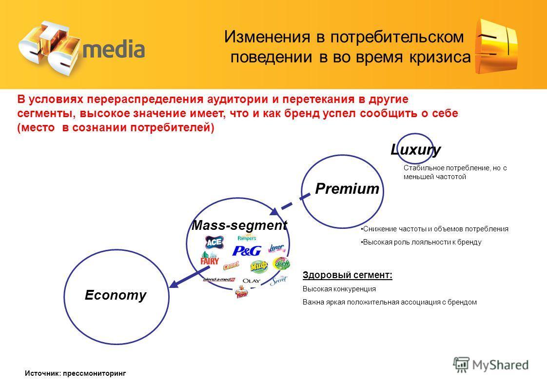 Premium Luxury Economy Mass-segment Здоровый сегмент: Высокая конкуренция Важна яркая положительная ассоциация с брендом Стабильное потребление, но с меньшей частотой Снижение частоты и объемов потребления Высокая роль лояльности к бренду В условиях