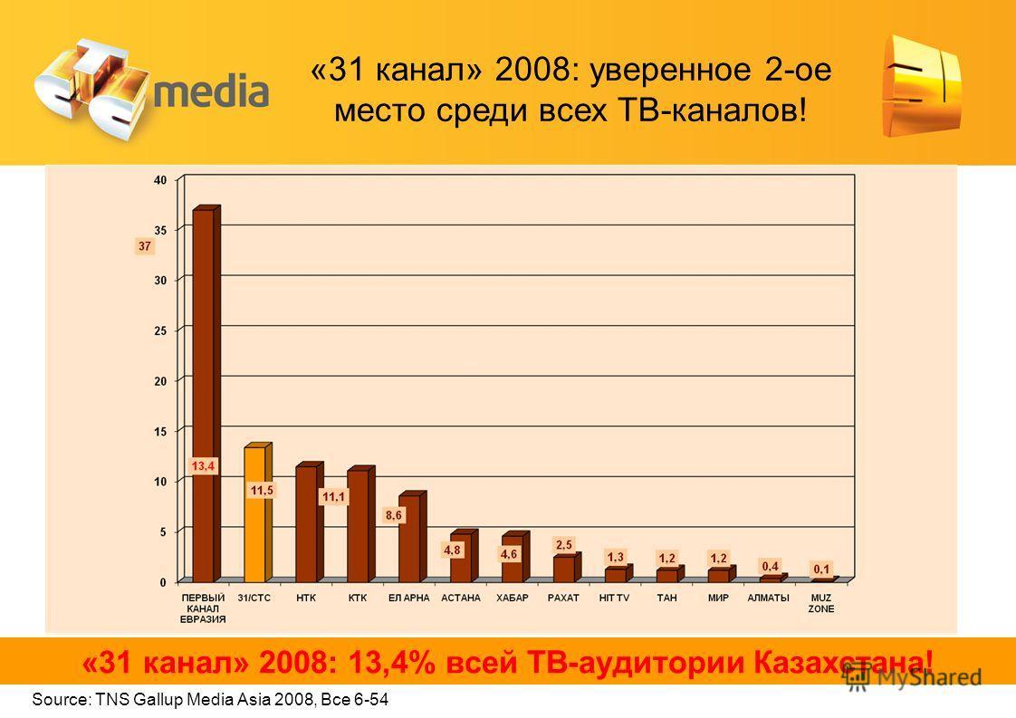 «31 канал» 2008: уверенное 2-ое место среди всех ТВ-каналов! Source: TNS Gallup Media Asia 2008, Все 6-54 «31 канал» 2008: 13,4% всей ТВ-аудитории Казахстана!