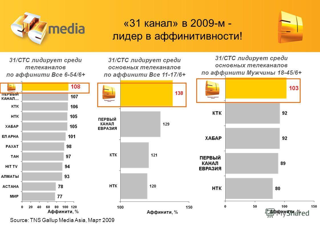 Source: TNS Gallup Media Asia, Март 2009 «31 канал» в 2009-м - лидер в аффинитивности! 31/СТС лидирует среди телеканалов по аффинити Все 6-54/6+ Аффинити, % 31/СТС лидирует среди основных телеканалов по аффинити Все 11-17/6+ 31/СТС лидирует среди осн