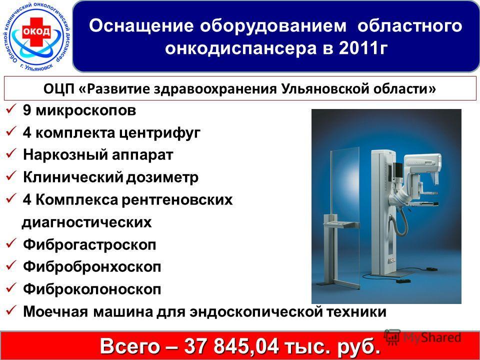 9 микроскопов 4 комплекта центрифуг Наркозный аппарат Клинический дозиметр 4 Комплекса рентгеновских диагностических Фиброгастроскоп Фибробронхоскоп Фиброколоноскоп Моечная машина для эндоскопической техники Всего – 37 845,04 тыс. руб. ОЦП «Развитие