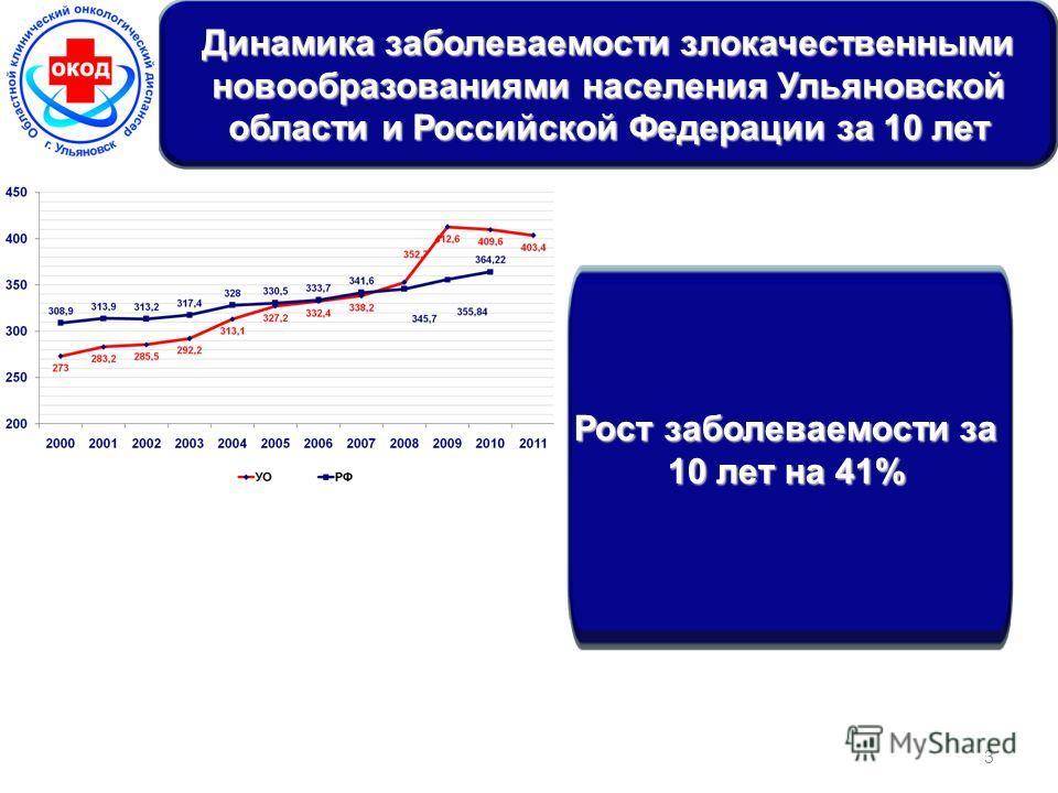 3 Динамика заболеваемости злокачественными новообразованиями населения Ульяновской области и Российской Федерации за 10 лет Рост заболеваемости за 10 лет на 41%