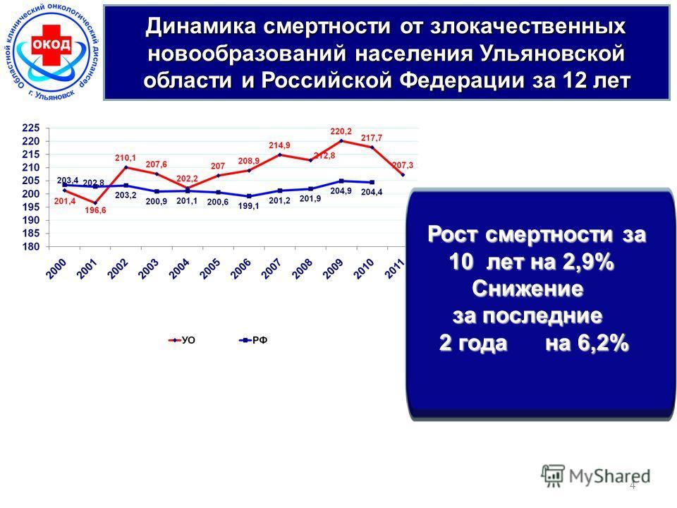 Динамика смертности от злокачественных новообразований населения Ульяновской области и Российской Федерации за 12 лет 4 Рост смертности за Рост смертности за 10 лет на 2,9% 10 лет на 2,9% Снижение Снижение за последние за последние 2 года на 6,2% 2 г