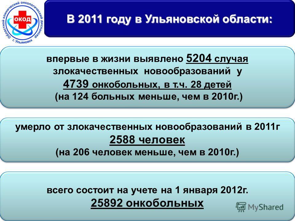 « 5 В 2011 году в Ульяновской области: впервые в жизни выявлено 5204 случая злокачественных новообразований у 4739 онкобольных, в т.ч. 28 детей (на 124 больных меньше, чем в 2010г.) всего состоит на учете на 1 января 2012г. 25892 онкобольных умерло о