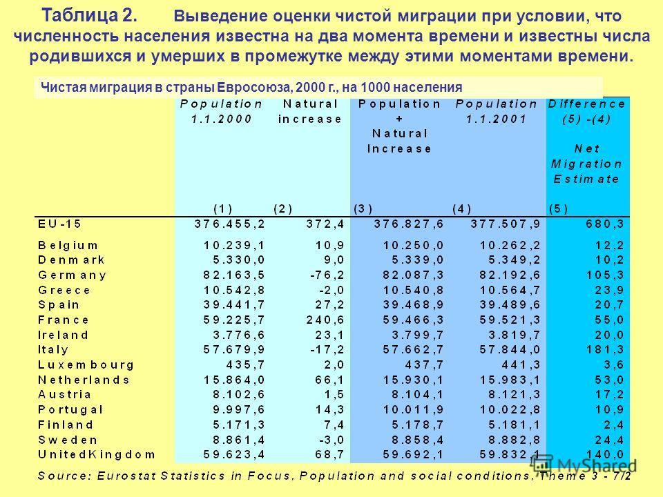 Таблица 2. Выведение оценки чистой миграции при условии, что численность населения известна на два момента времени и известны числа родившихся и умерших в промежутке между этими моментами времени. Чистая миграция в страны Евросоюза, 2000 г., на 1000