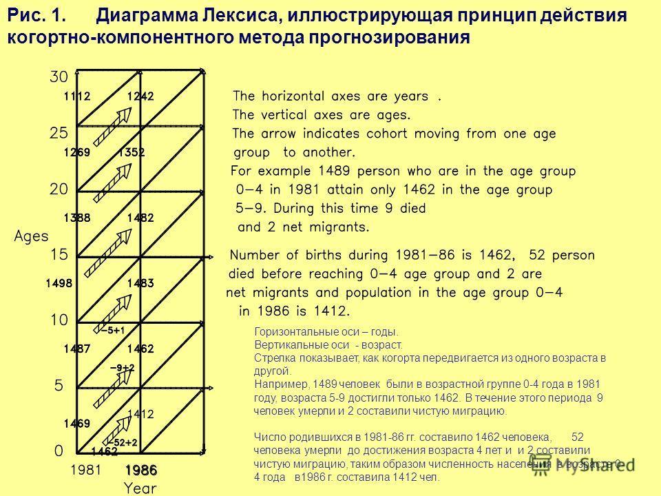 Рис. 1.Диаграмма Лексиса, иллюстрирующая принцип действия когортно-компонентного метода прогнозирования Горизонтальные оси – годы. Вертикальные оси - возраст. Стрелка показывает, как когорта передвигается из одного возраста в другой. Например, 1489 ч
